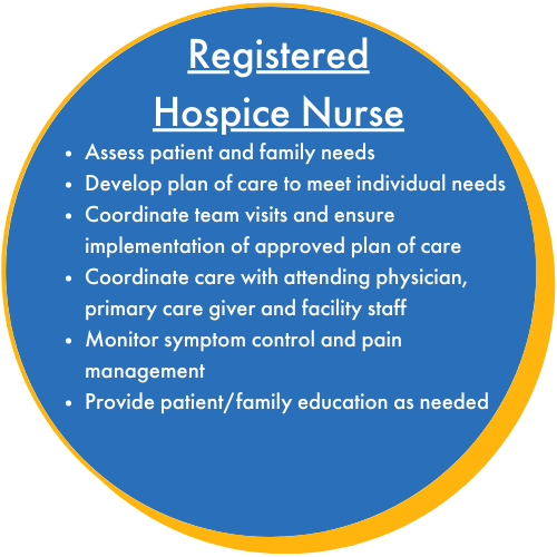 Registered Hospice Nurse